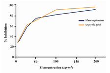 Figure 2. Percentage inhibition of nitric oxide radical by different concentrations of crude extract of M.sapientum seed and ascorbic acid