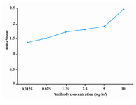 Figure 4. Titration of purified rabbit anti-P110 polyclonal antibody with immunizing peptide. Anti-P110 polyclonal antibody was purified over peptide affinity column and its reactivity with immunizing peptide was titrated by ELISA