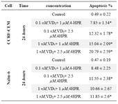 Table 3. Apoptosis induction by (3A) 4-HPR, (3B) 1α,25(OH)2D3, and (3C) Bryostatin-1 in ALL cell lines. (3D) Apoptosis induction by combination of 4-HPR and 1,25α (OH)2D3 in CCRF-CEM and Nalm-6 cells 