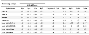 Table 1. Reactivity of selected hybridoma clones with human Ig isotypes, polyclonal IgG and IgG subclasses