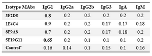 Table 2. Determination of the isotype of monoclonal antibodies by ELISA