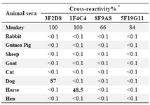 Table 3. Cross-reactivity of monoclonal antibodies with animal sera